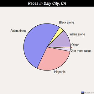 Daly City races chart