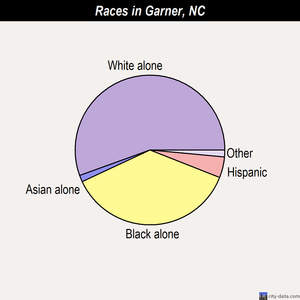 Garner races chart