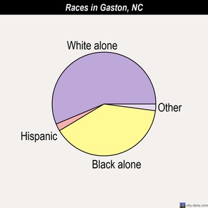 Gaston races chart