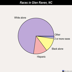 Glen Raven races chart