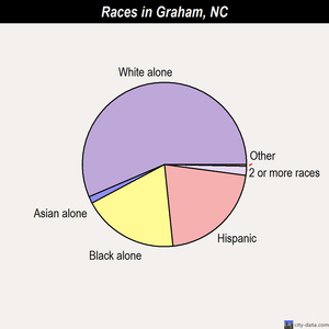 Graham races chart