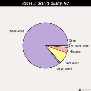 Granite Quarry races chart