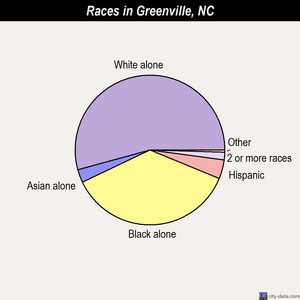 Greenville races chart