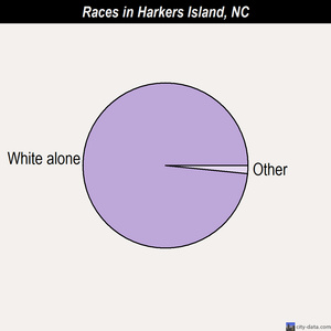 Harkers Island races chart