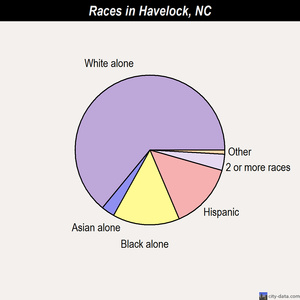 Havelock races chart