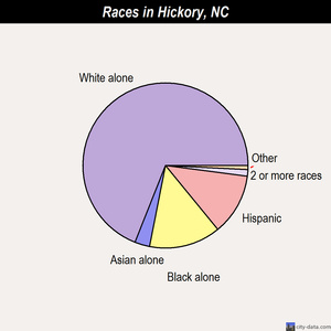 Hickory races chart