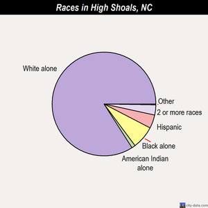 High Shoals races chart