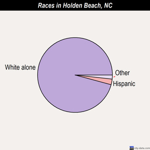 Holden Beach races chart