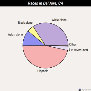 Del Aire races chart