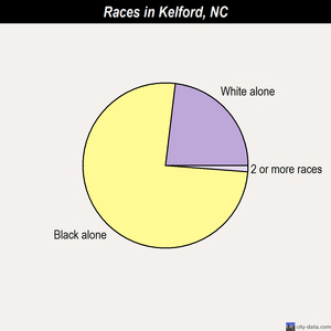 Kelford races chart