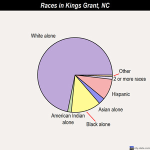 Kings Grant races chart