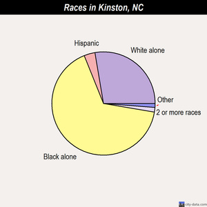 Kinston races chart