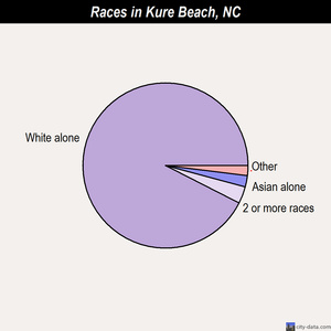 Kure Beach races chart