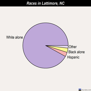 Lattimore races chart