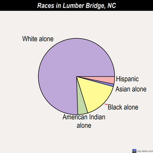 Lumber Bridge races chart