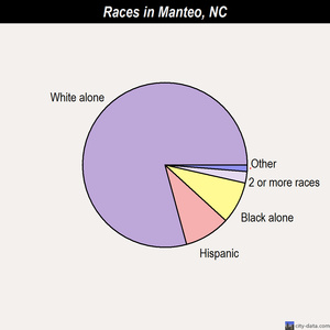 Manteo races chart