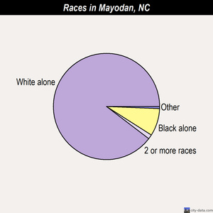 Mayodan races chart