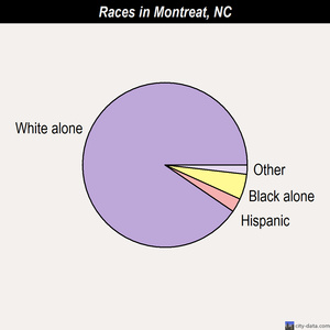 Montreat races chart