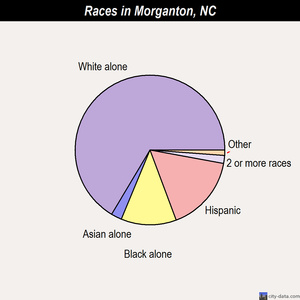 Morganton races chart