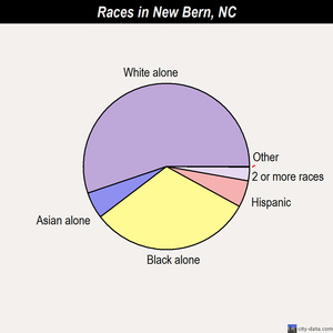 New Bern races chart