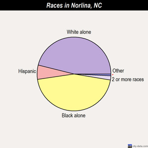 Norlina races chart