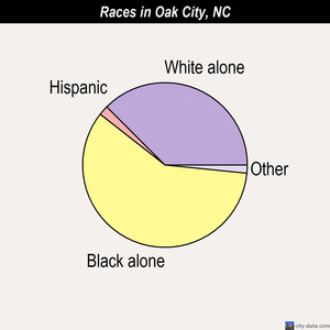 Oak City races chart