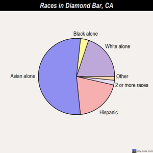 Diamond Bar races chart