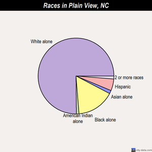 Plain View races chart