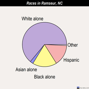 Ramseur races chart