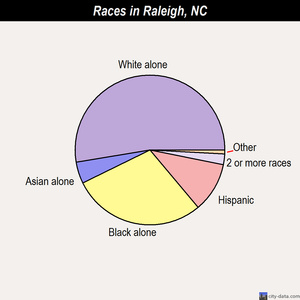 Raleigh races chart