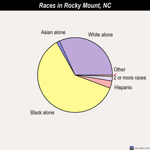 Rocky Mount races chart