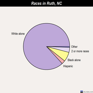 Ruth races chart