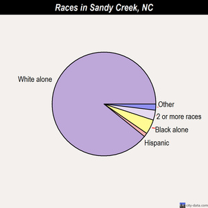 Sandy Creek races chart
