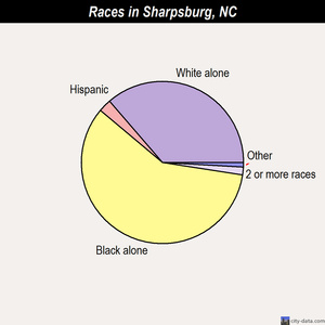 Sharpsburg races chart