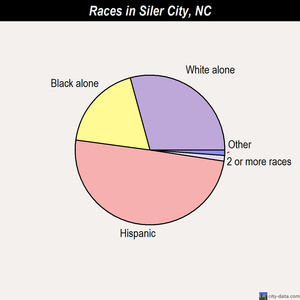 Siler City races chart