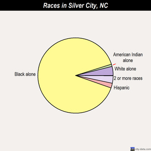 Silver City races chart