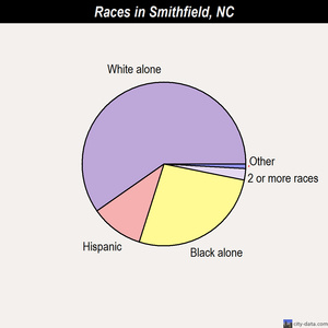 Smithfield races chart