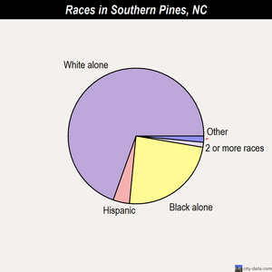 Southern Pines races chart