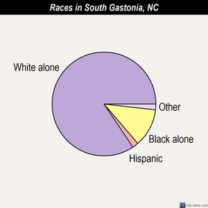 South Gastonia races chart