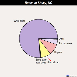 Staley races chart
