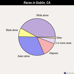 Dublin races chart