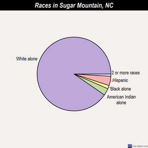 Sugar Mountain races chart