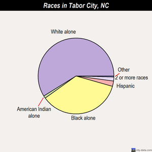 Tabor City races chart