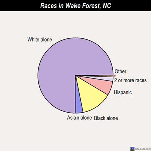 Wake Forest races chart