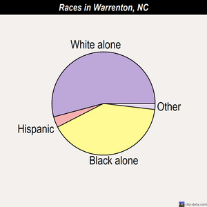 Warrenton races chart