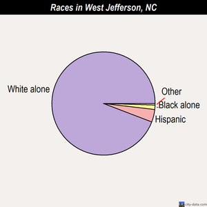 West Jefferson races chart
