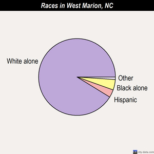 West Marion races chart