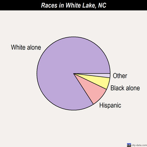 White Lake races chart