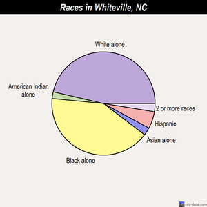 Whiteville races chart