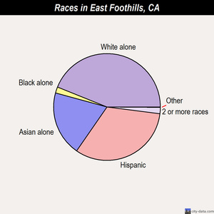East Foothills races chart